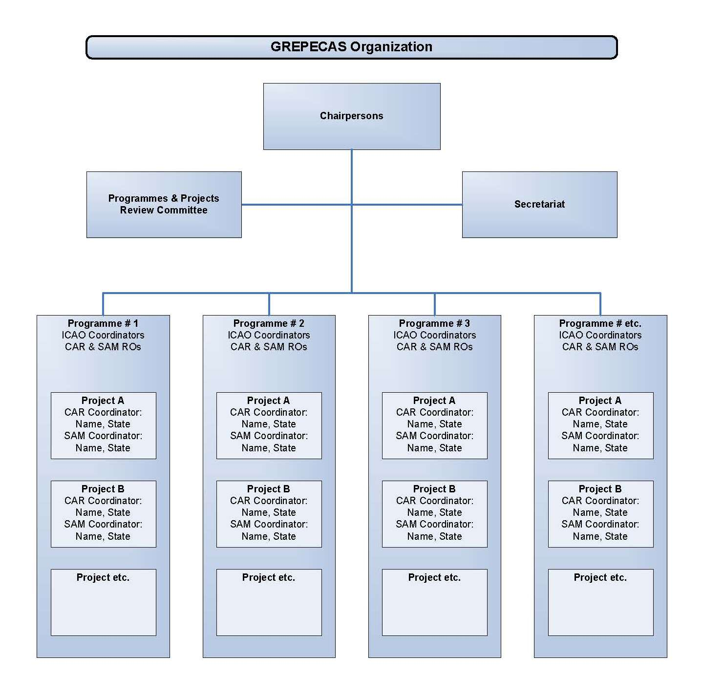 how to develop an organizational structure