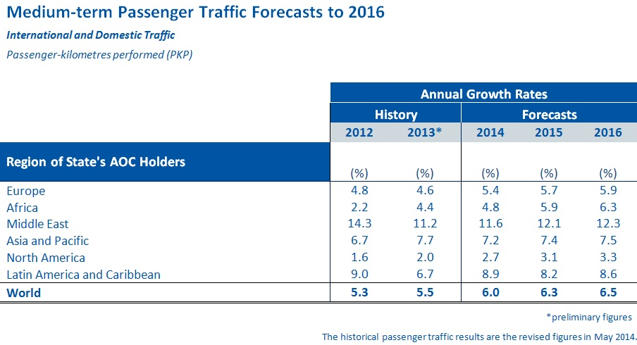 ICAO Predicts Continued Passenger Traffic Growth and ...
