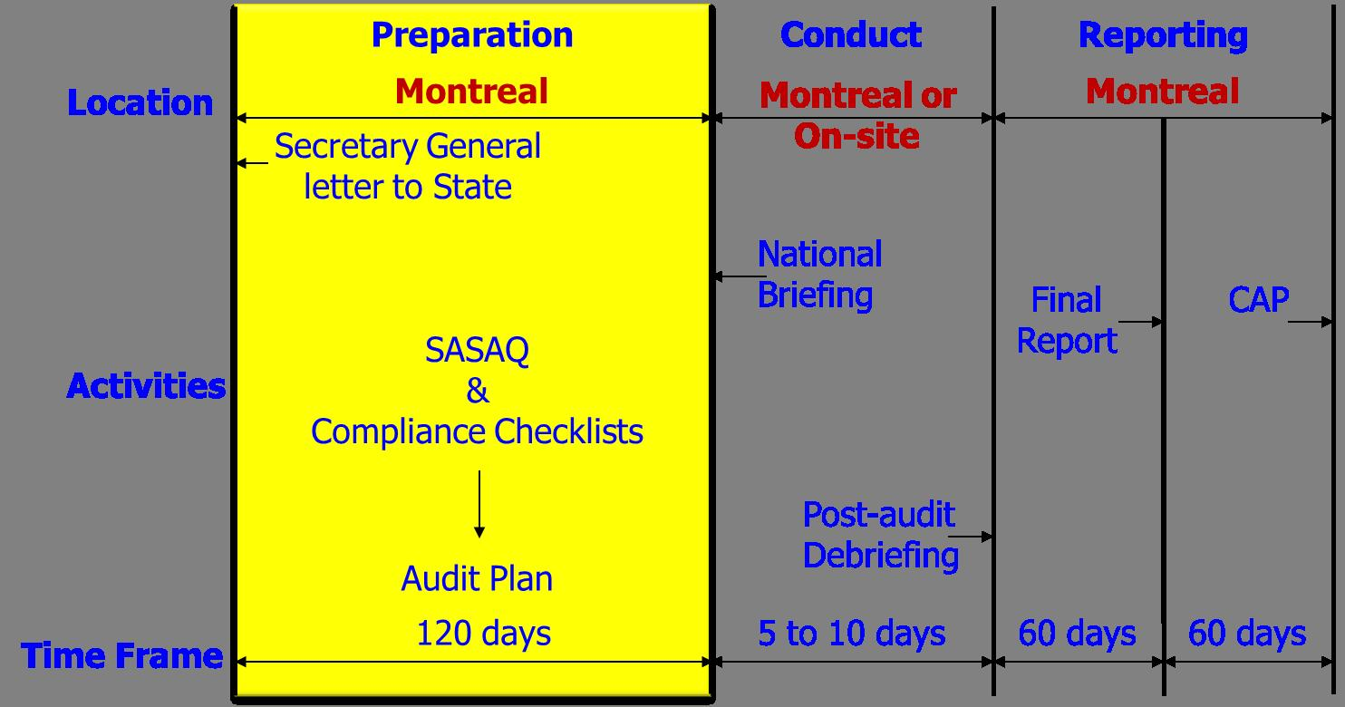 The Usap Cma Audit Process Database Security Checklist Following Is A Graphic Representation Of Timelines