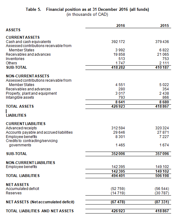 Financial Overview — Extracts of the Audited Financial Statements