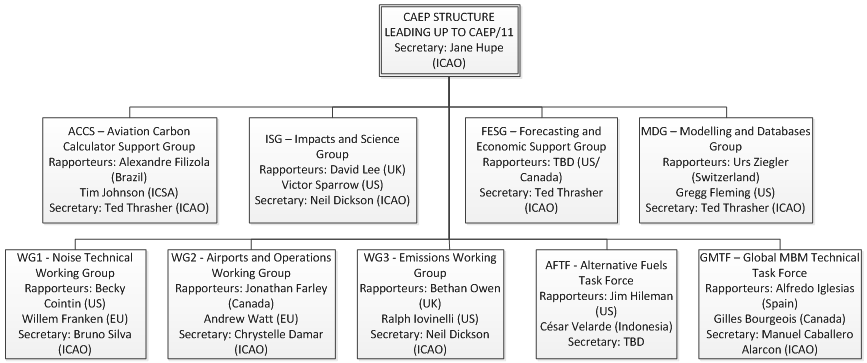 CAEP Structure leading to CAEP11.PNG