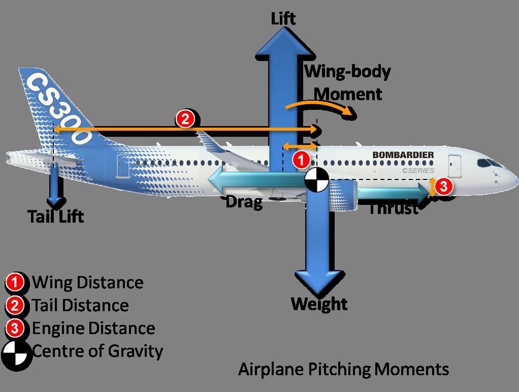 Resultado de imagen de gravity center aircraft