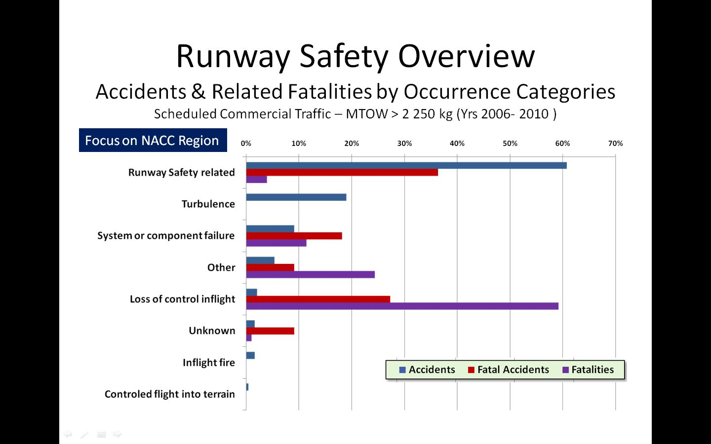 runway safety statistics