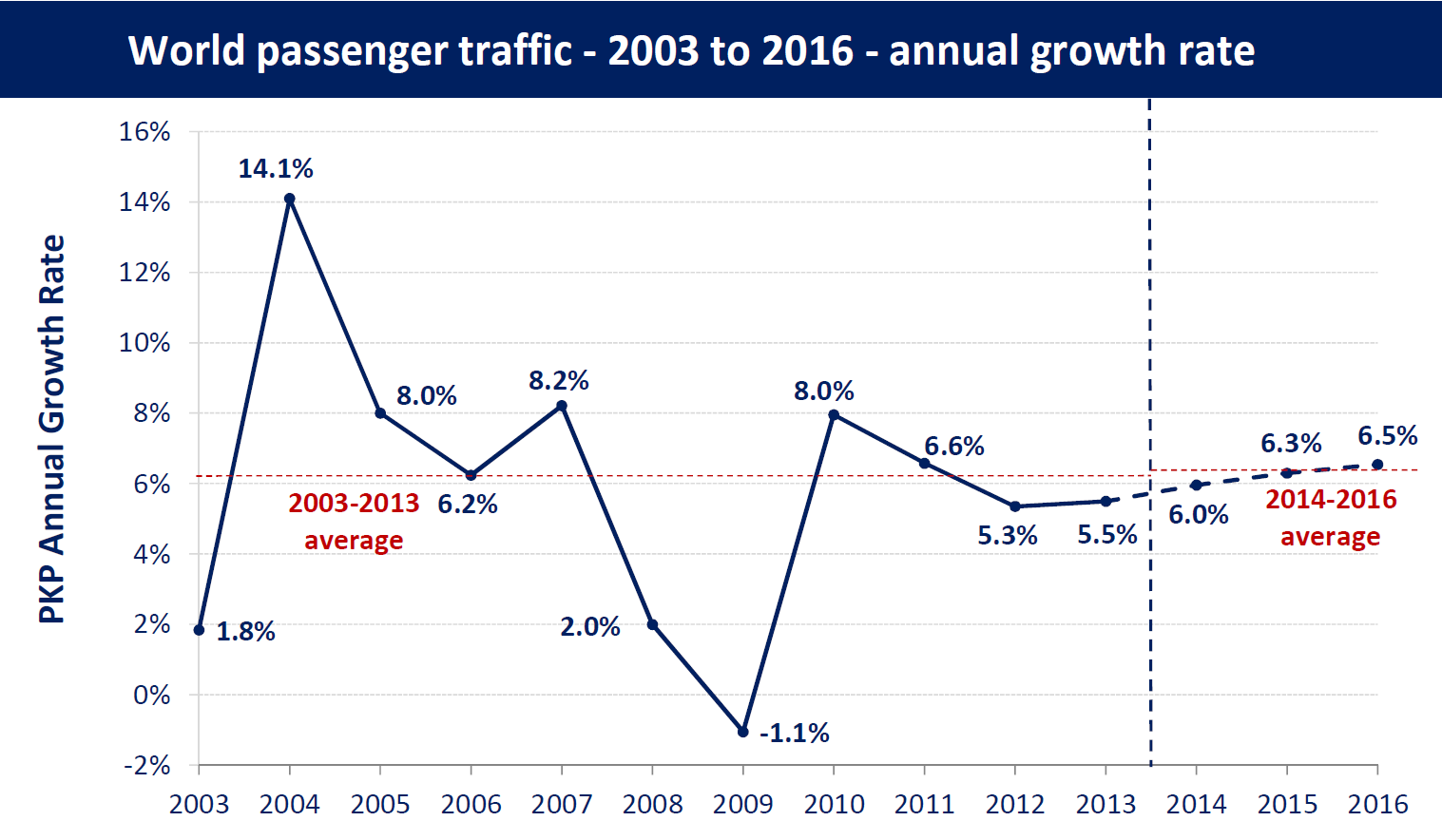 Forecasts of scheduled passenger and freight traffic world passenger traffic forecasts nvjuhfo Images