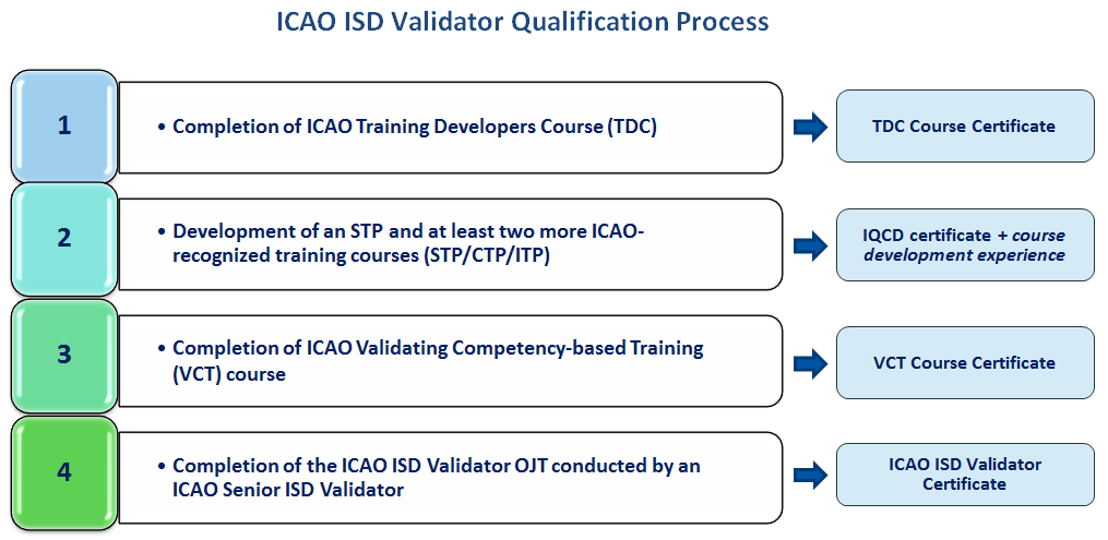 Icao Instructional Systems Design Isd Validator Qualification Process