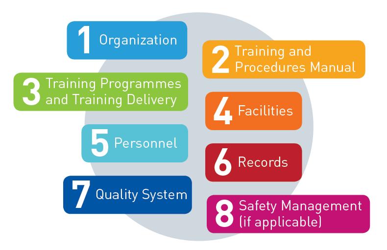 Organization Training Calendar : Recognition of training organizations